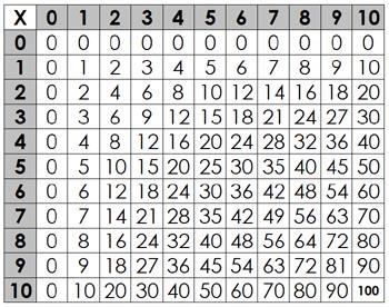La table de pythagore - Table de multiplication tableau ...